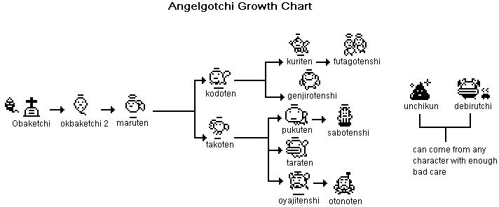 Angelgotchi Tamagotchi Angel Growth Chart Tama Zone