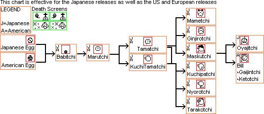 1997 Tamagotchi P1 P2 Growth Charts Tama Zone