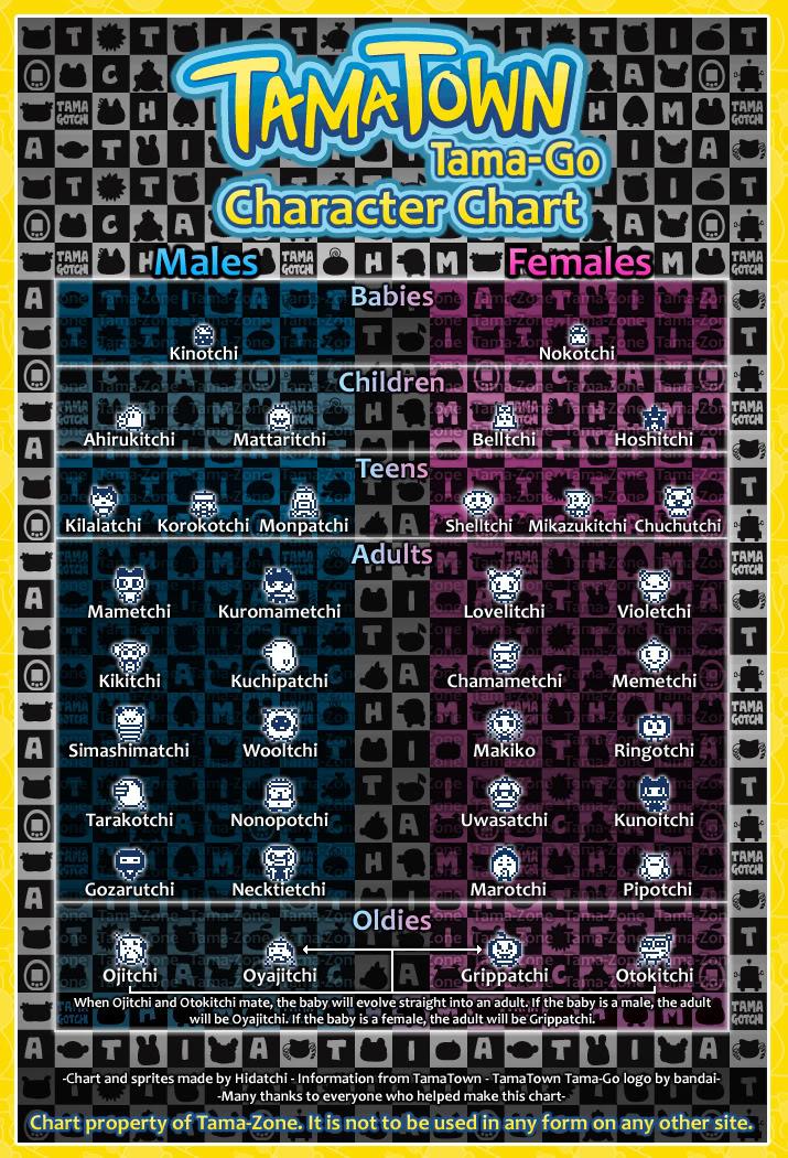 Tama Go Character Chart Tama Zone