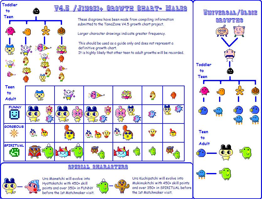 V45jinsei Growth Chart Tama Zone