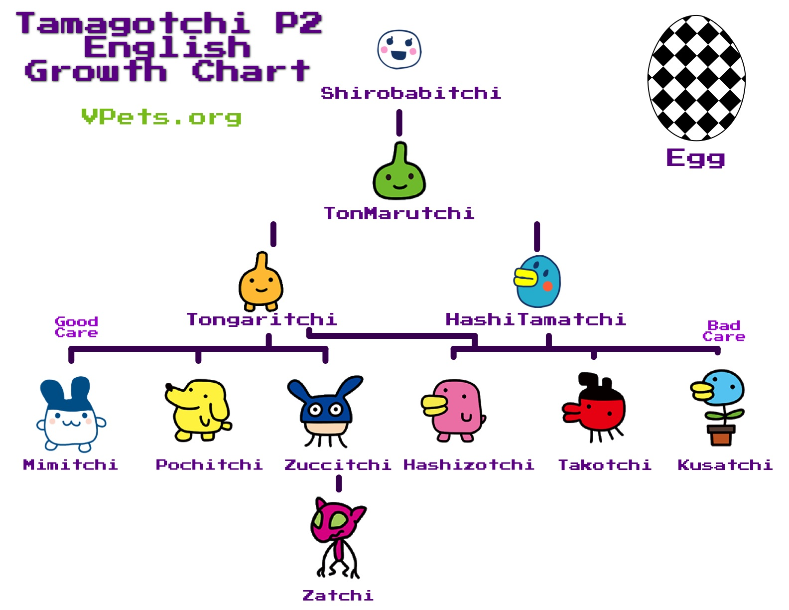 P2 growth charts vpets tamagotchi p2 growth charts geenschuldenfo Choice Image